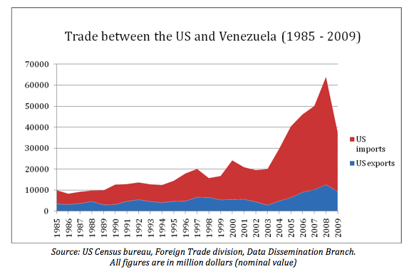 Trade Between the U.S. and Venezuela (1985-2009)