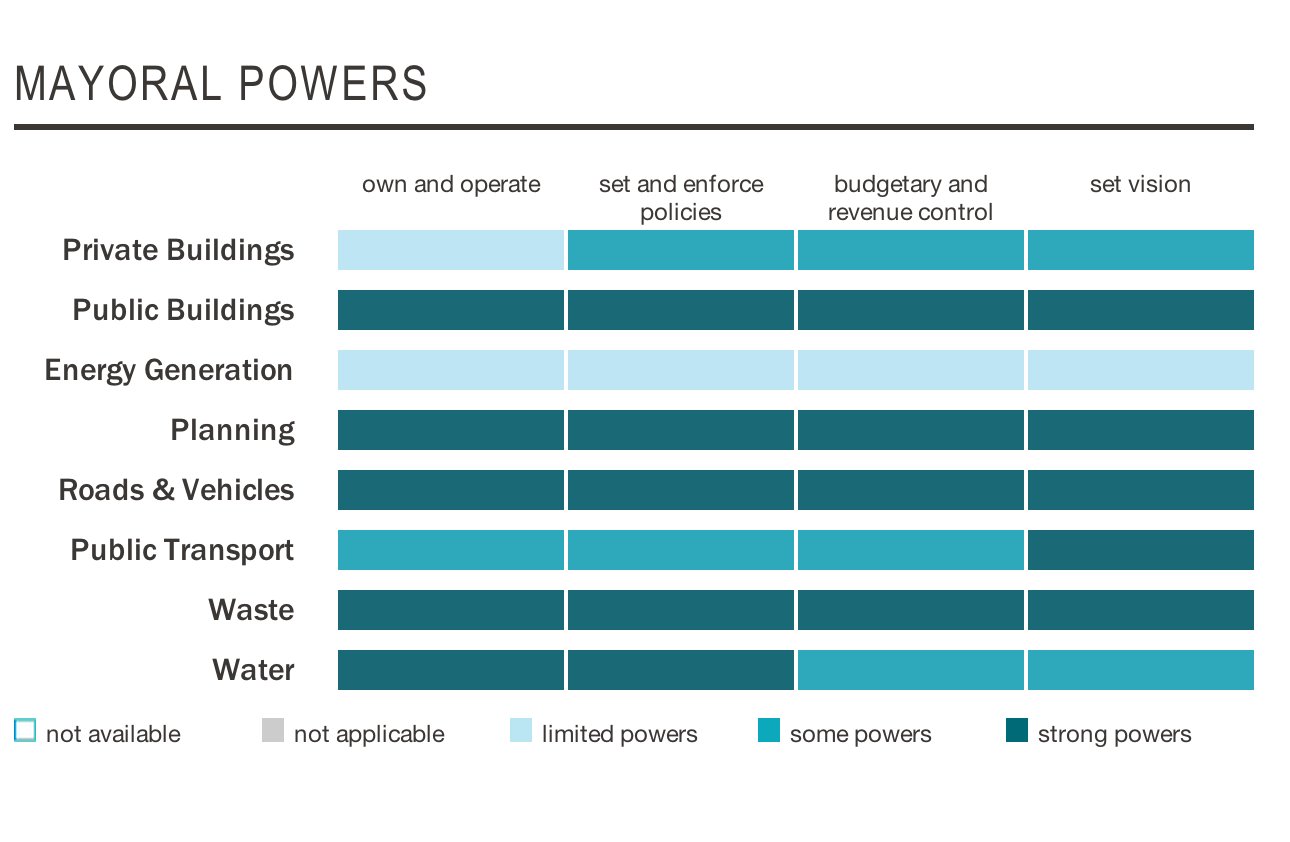 Figure 2: From C40 Cities. Illustrates Macri's government's power  Source: C40 Cities - Climate Leadership Group - http://c40.org/c40cities/buenos-aires