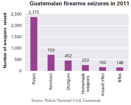 Figure 3. Firearms within Central America. UNODC